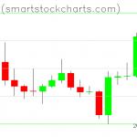 Bitcoin charts on January 07, 2020