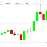 Bitcoin charts on January 11, 2020