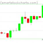 Bitcoin charts on January 15, 2020