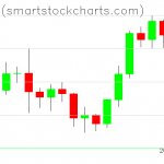 Bitcoin charts on February 01, 2020