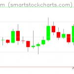 Ethereum charts on January 04, 2020