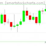 Ethereum charts on January 06, 2020