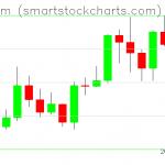 Ethereum charts on January 12, 2020