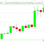 Ethereum charts on January 18, 2020