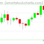 Ethereum charts on February 01, 2020