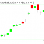 GLD charts on January 13, 2020