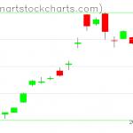 GLD charts on January 14, 2020
