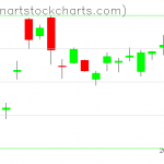 GLD charts on January 24, 2020