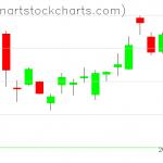 GLD charts on January 30, 2020