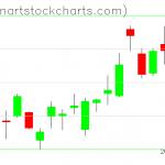 GLD charts on January 31, 2020