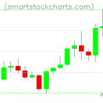 Litecoin charts on January 12, 2020