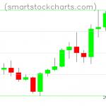 Litecoin charts on January 13, 2020