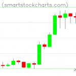 Monero charts on January 11, 2020