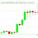 Monero charts on January 12, 2020