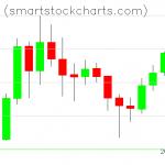 Monero charts on January 29, 2020