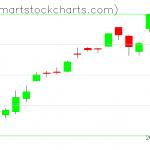 QQQ charts on January 03, 2020