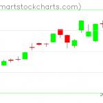 QQQ charts on January 08, 2020