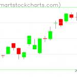 QQQ charts on January 16, 2020