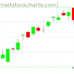 QQQ charts on January 27, 2020