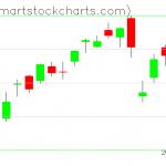QQQ charts on January 30, 2020