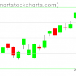 SPY charts on January 17, 2020