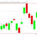 TLT charts on January 13, 2020