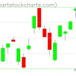 TLT charts on January 16, 2020