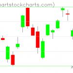 TLT charts on January 21, 2020