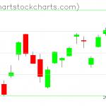 TLT charts on January 23, 2020