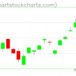 TLT charts on January 27, 2020