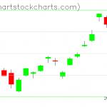 TLT charts on January 29, 2020