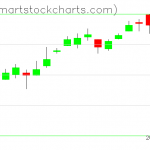 USO charts on December 31, 2019