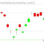 UUP charts on January 16, 2020