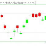 UUP charts on January 17, 2020