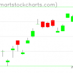 UUP charts on January 22, 2020