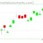 UUP charts on January 24, 2020