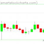 Zcash charts on January 02, 2020