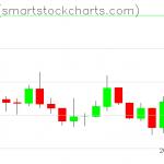 Zcash charts on January 04, 2020