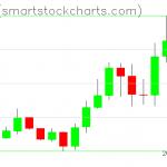 Zcash charts on January 12, 2020