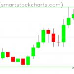 Zcash charts on January 13, 2020