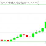 Zcash charts on January 15, 2020