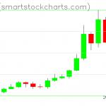 Zcash charts on January 19, 2020