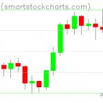 Bitcoin charts on February 04, 2020