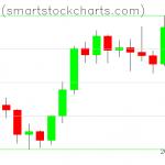 Bitcoin charts on February 06, 2020