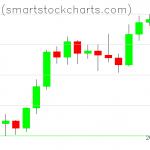 Bitcoin charts on February 08, 2020
