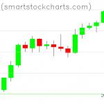 Bitcoin charts on February 10, 2020