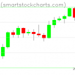 Bitcoin charts on February 11, 2020