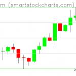 Ethereum charts on February 04, 2020