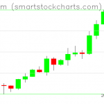 Ethereum charts on February 08, 2020