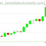 Ethereum charts on February 13, 2020